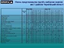 Рівень представництва партій у виборчих комісіях міст і районів Чернігівській...