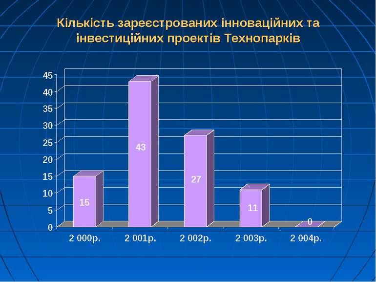 Кількість зареєстрованих інноваційних та інвестиційних проектів Технопарків