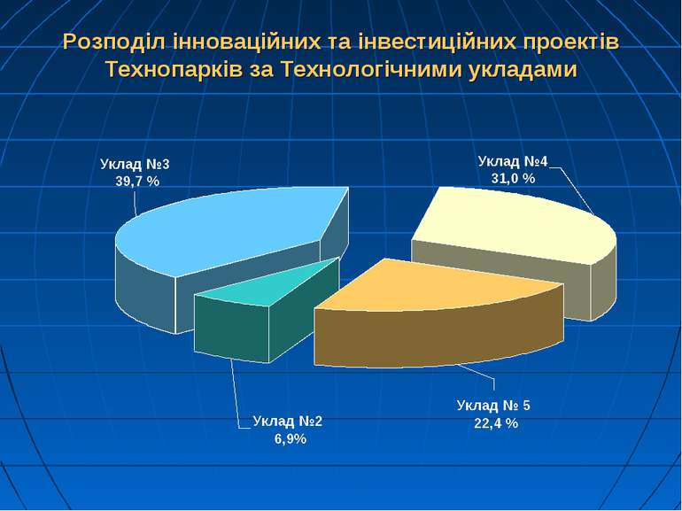 Розподіл інноваційних та інвестиційних проектів Технопарків за Технологічними...