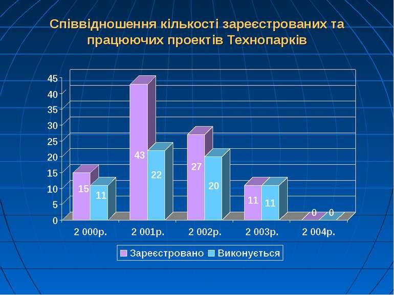 Співвідношення кількості зареєстрованих та працюючих проектів Технопарків