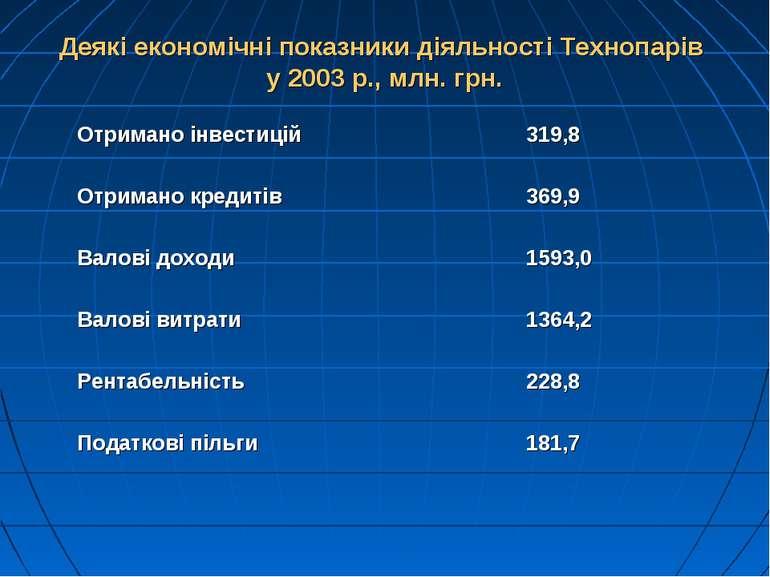 Деякі економічні показники діяльності Технопарів у 2003 р., млн. грн.