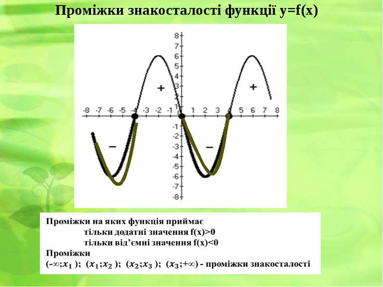 Проміжки знакосталості функції y=f(x)