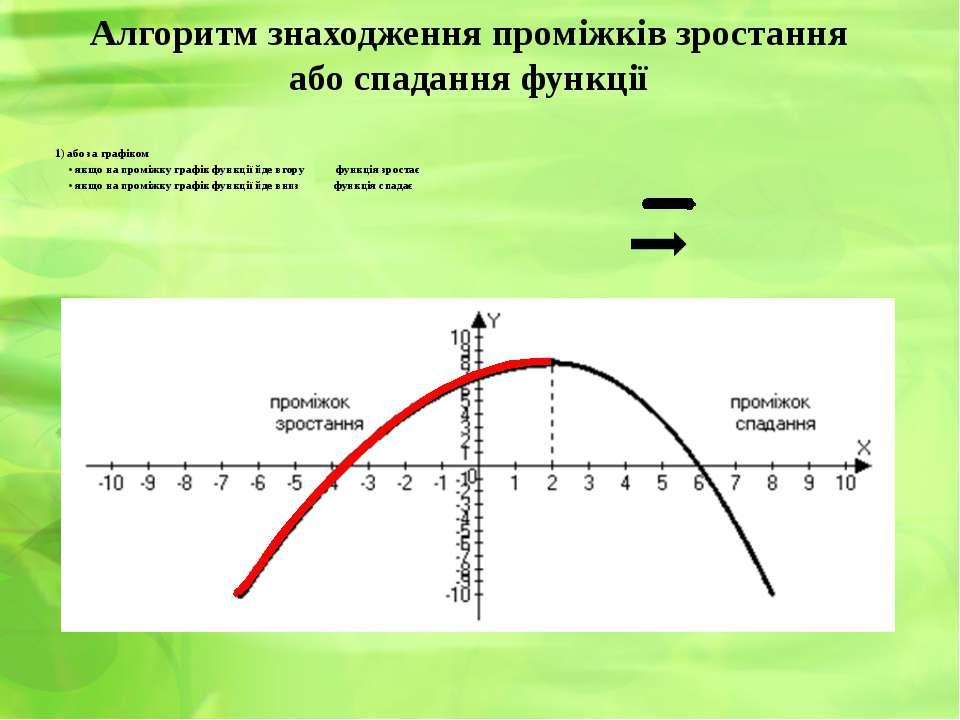 Алгоритм знаходження проміжків зростання або спадання функції 1) або за графі...