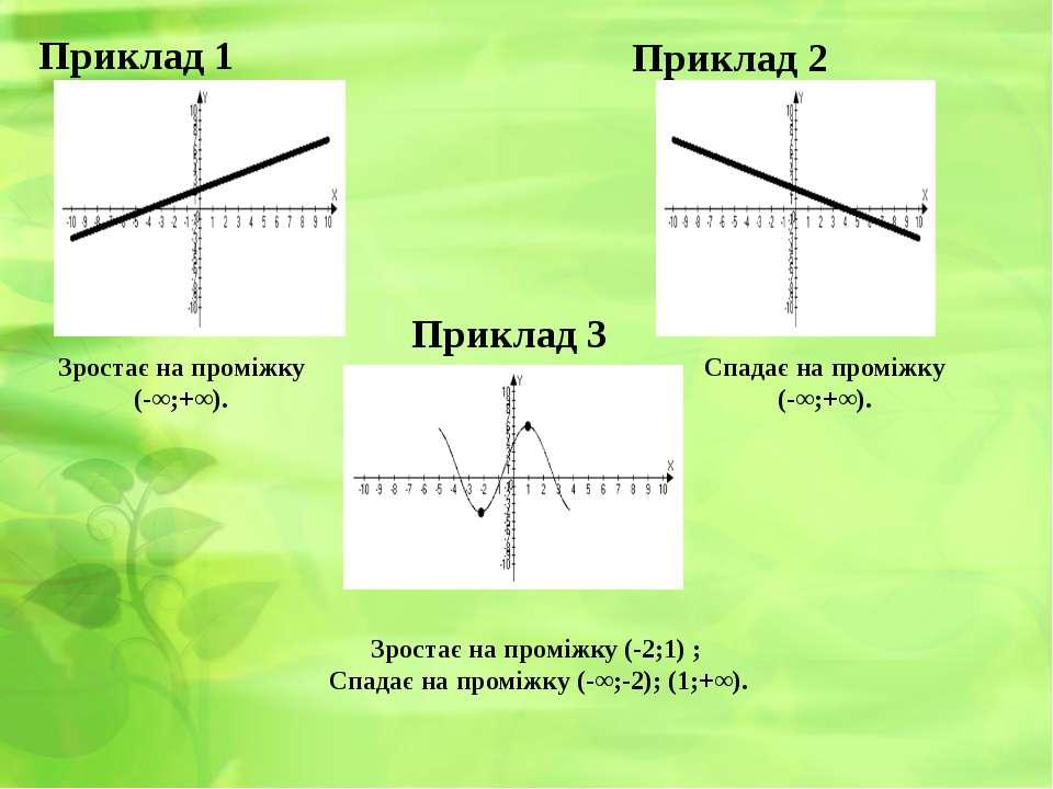 Приклад 1 Зростає на проміжку (-2;1) ; Спадає на проміжку (-∞;-2); (1;+∞). Пр...