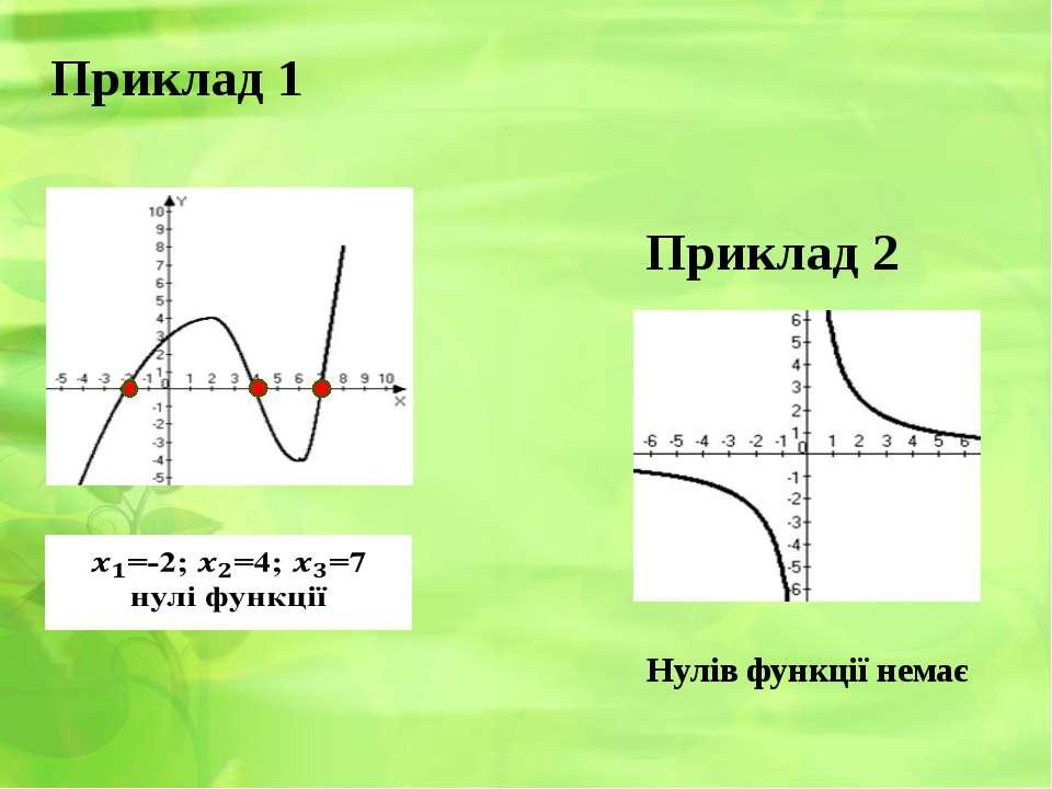 Приклад 1 Нулів функції немає Приклад 2