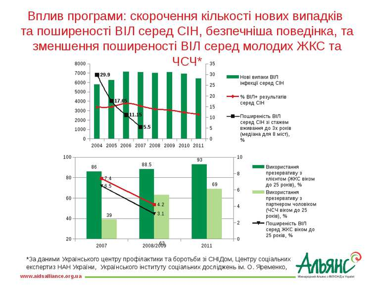 Вплив програми: скорочення кількості нових випадків та поширеності ВІЛ серед ...
