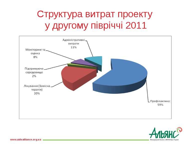 Структура витрат проекту у другому півріччі 2011 www.aidsalliance.org.ua