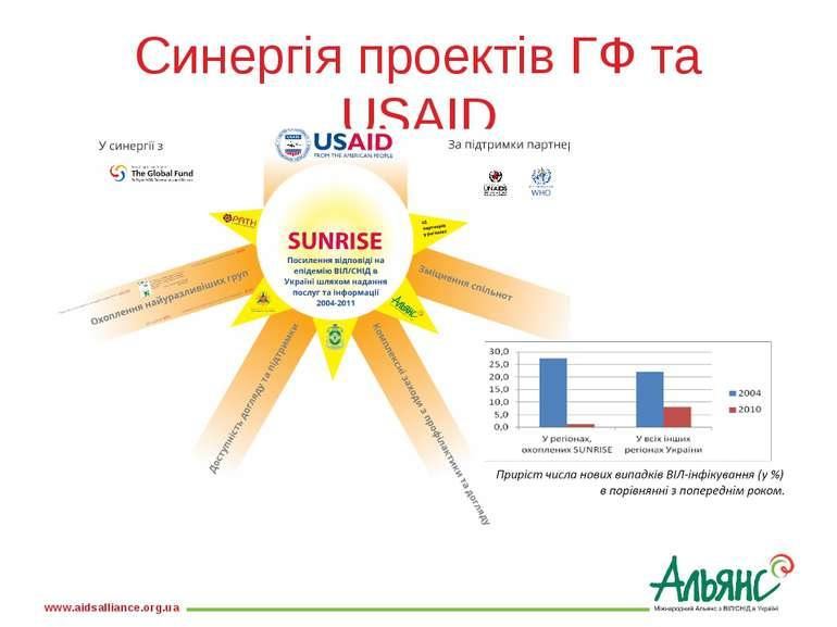 Синергія проектів ГФ та USAID www.aidsalliance.org.ua