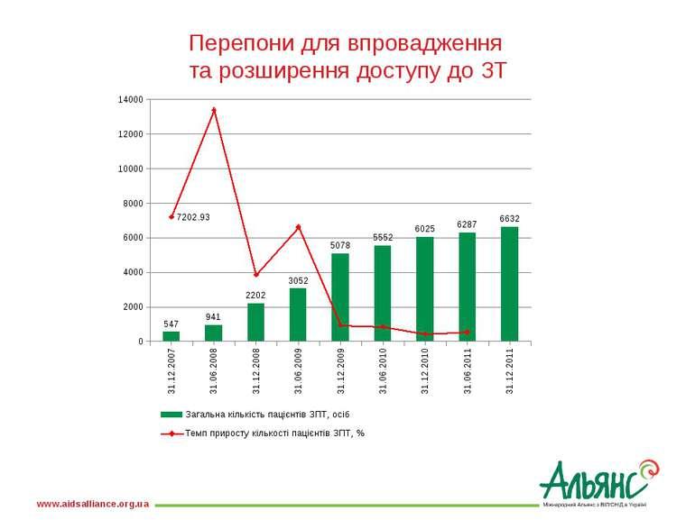 Перепони для впровадження та розширення доступу до ЗТ www.aidsalliance.org.ua