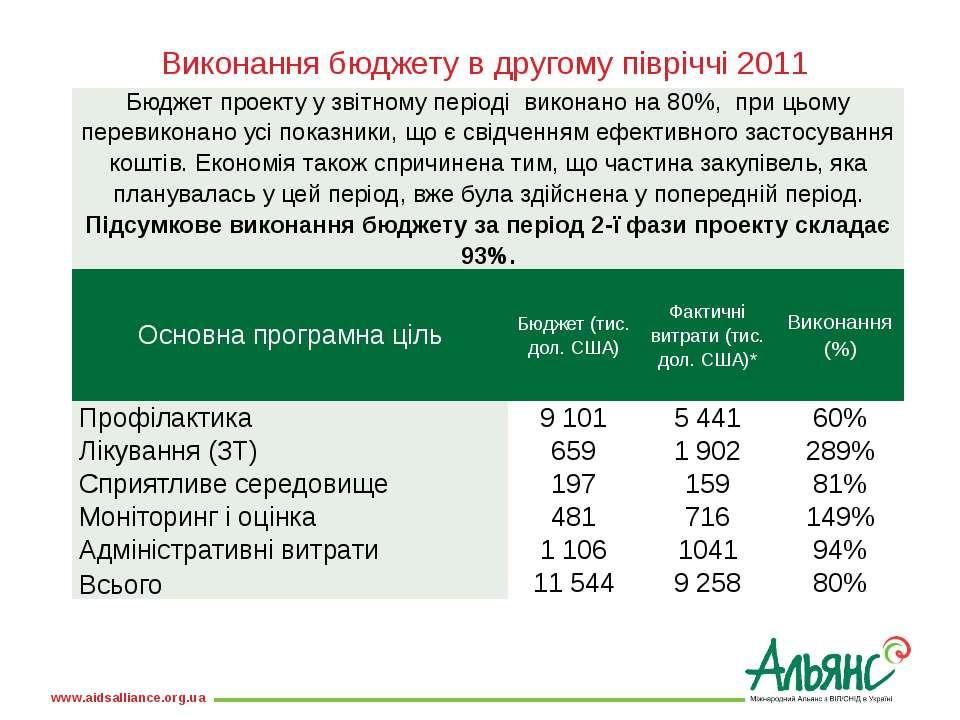 Виконання бюджету в другому півріччі 2011 Бюджет проекту у звітному періоді в...