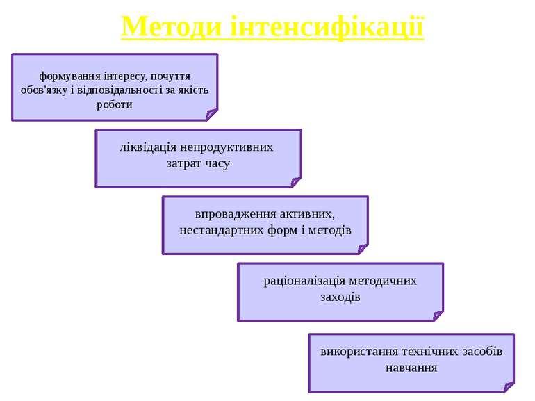 Методи інтенсифікації формування інтересу, почуття обов'язку і відповідальнос...