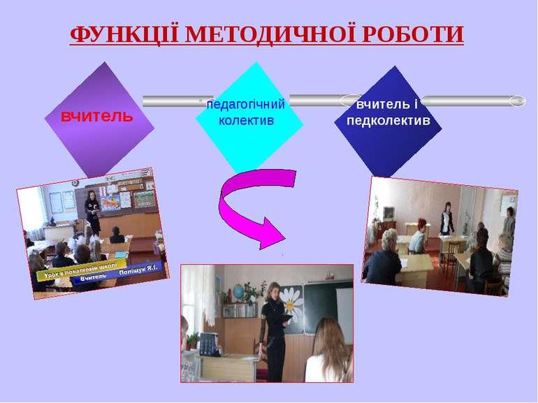 вчитель ФУНКЦІЇ МЕТОДИЧНОЇ РОБОТИ педагогічний колектив вчитель і педколектив