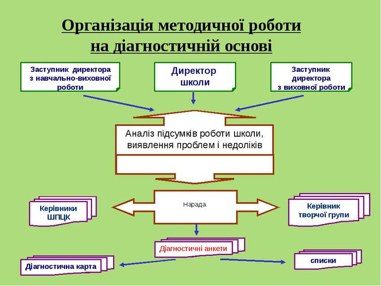 Організація методичної роботи на діагностичній основі Заступник директора з н...