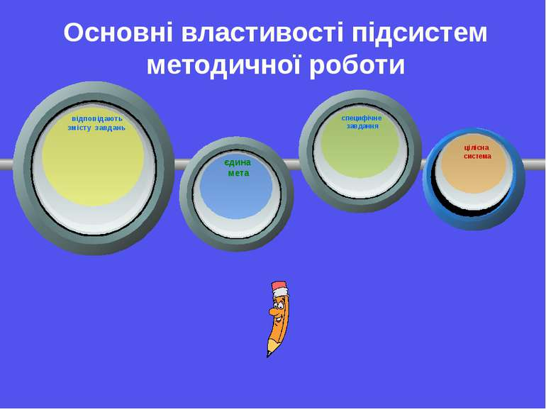 Основні властивості підсистем методичної роботи відповідають змісту завдань є...