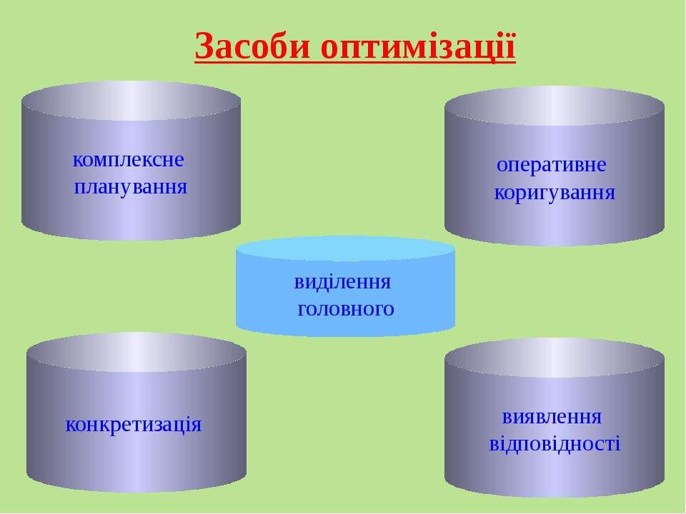 комплексне планування оперативне коригування конкретизація виявлення відповід...