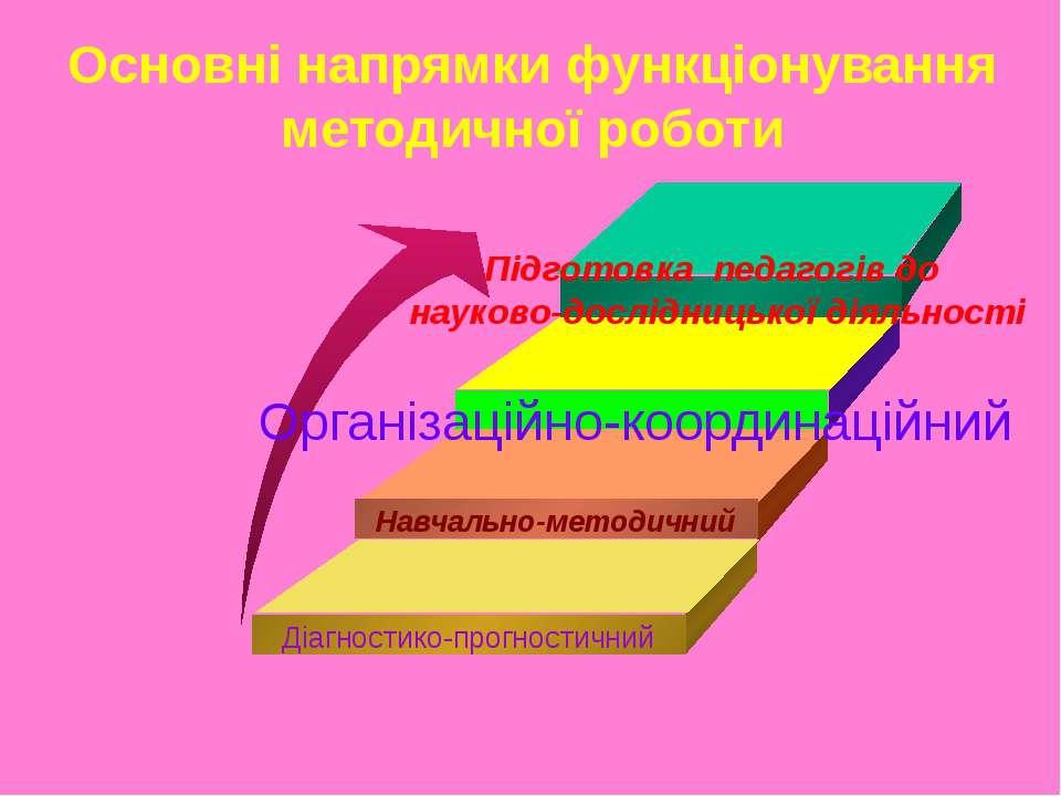 Діагностико-прогностичний Навчально-методичний Організаційно-координаційний П...