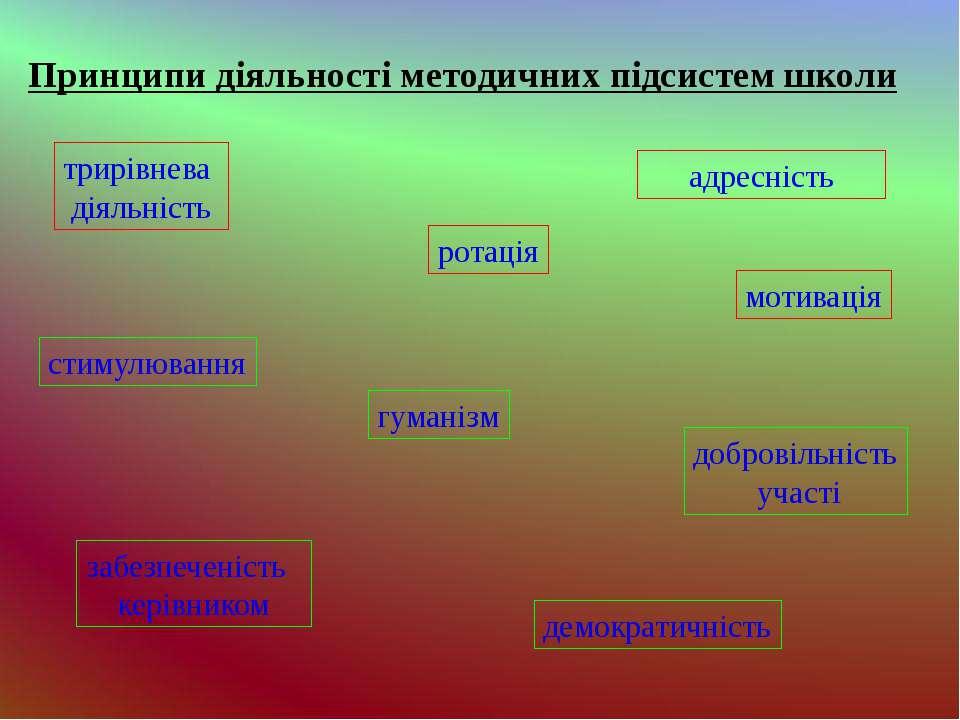 Принципи діяльності методичних підсистем школи адресність добровільність учас...