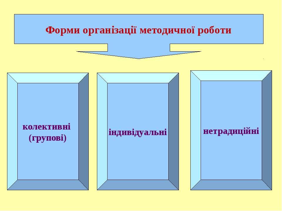 Форми організації методичної роботи колективні (групові) індивідуальні нетрад...