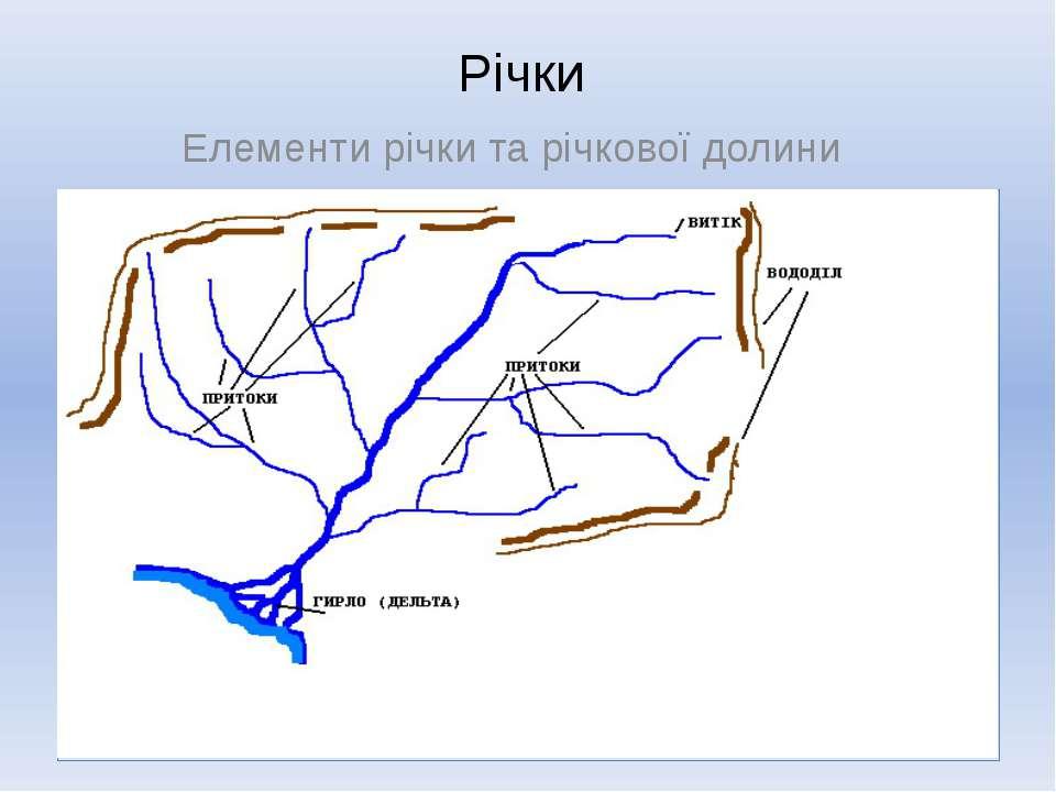 Річки Елементи річки та річкової долини