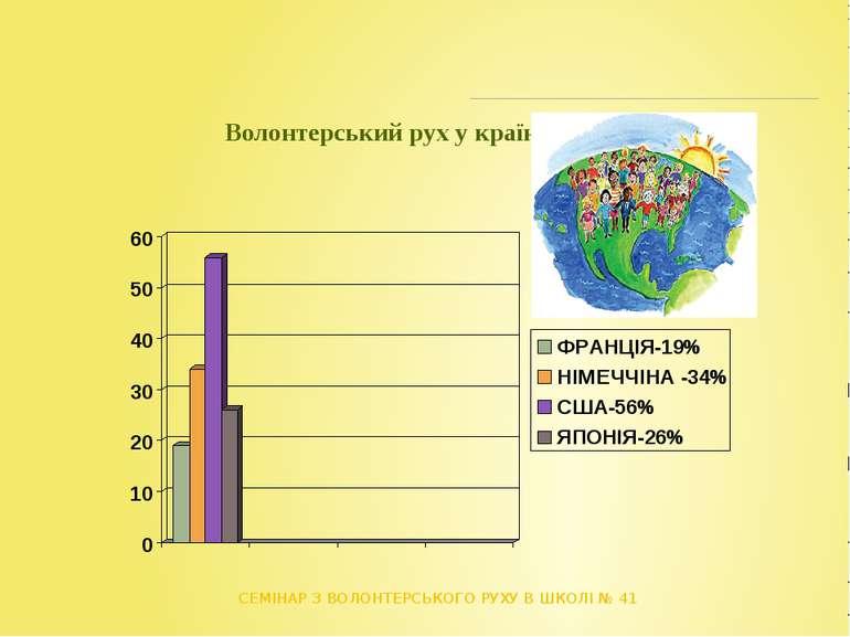 Волонтерський рух у країнах світу СЕМІНАР З ВОЛОНТЕРСЬКОГО РУХУ В ШКОЛІ № 41