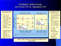 0,6 1,0 1,4 1,8 10 15 20 25 Дні після інокуляції КДВ, 10-3 мм2 / c ГКК Печінк...