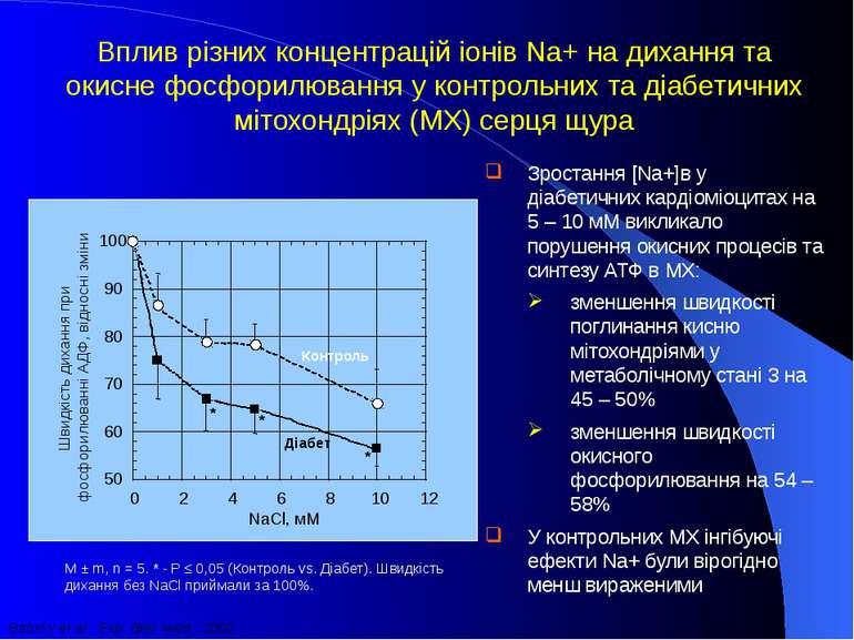 50 60 70 80 90 100 0 2 4 6 8 10 12 NaCl, мM * * * Швидкість дихання при фосфо...