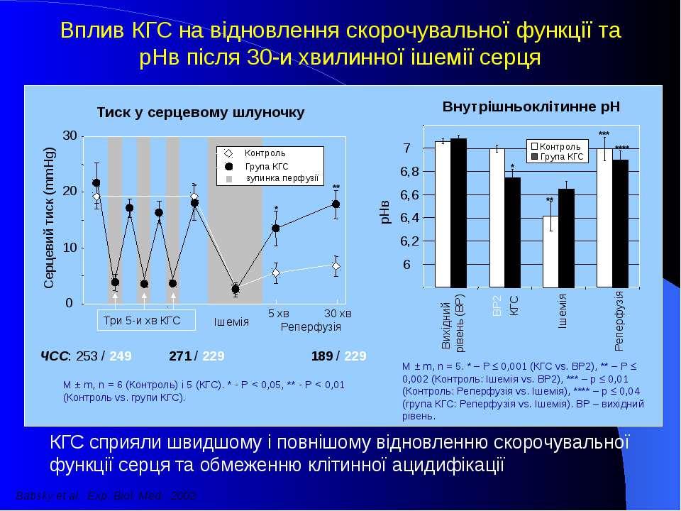 0 10 20 30 Серцевий тиск (mmHg) Контроль Група КГС * ** Три 5-и хв КГС Ішемія...