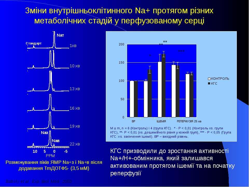 Зміни внутрішньоклітинного Na+ протягом різних метаболічних стадій у перфузов...