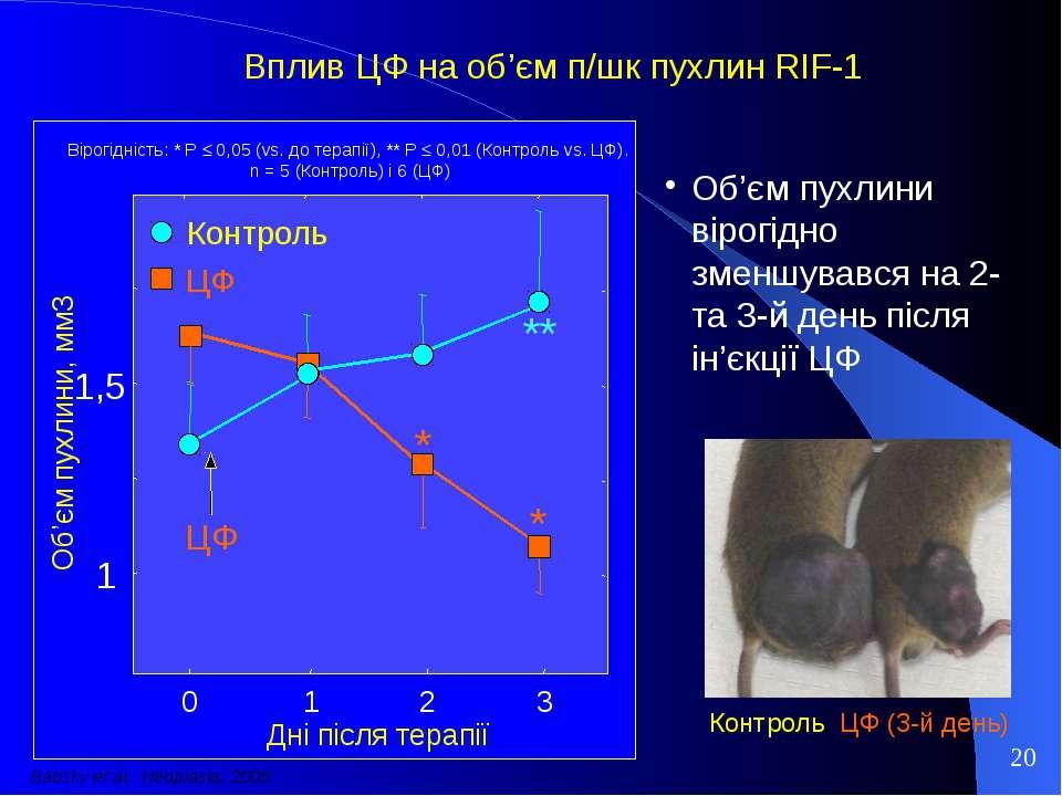 Вплив ЦФ на об'єм п/шк пухлин RIF-1 Об'єм пухлини вірогідно зменшувався на 2-...