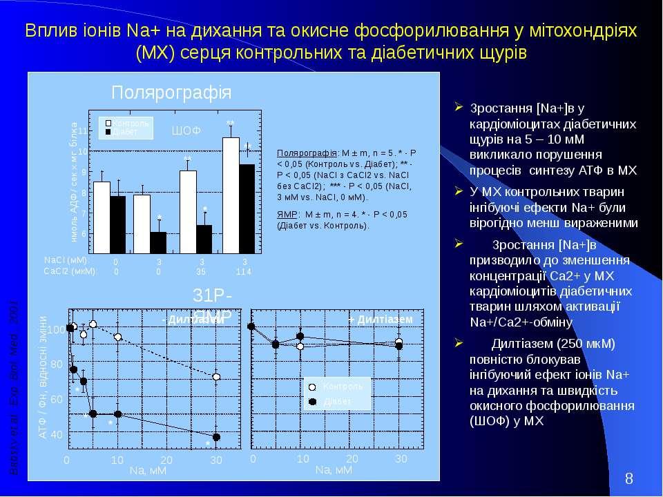 Полярографія: M ± m, n = 5. * - Р < 0,05 (Контроль vs. Діабет); ** - Р < 0,05...