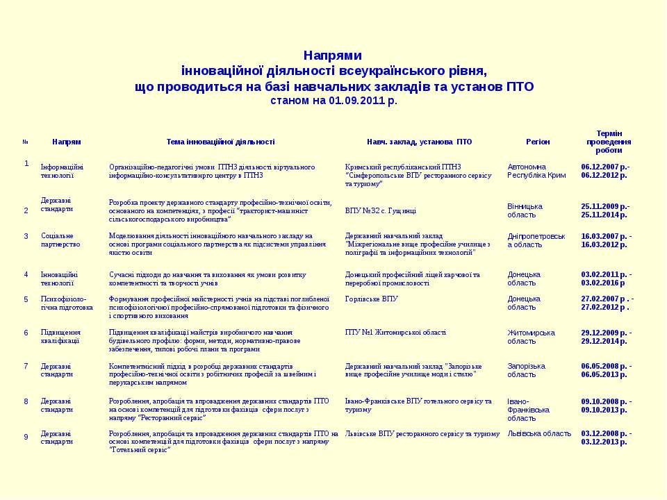 Напрями інноваційної діяльності всеукраїнського рівня, що проводиться на базі...