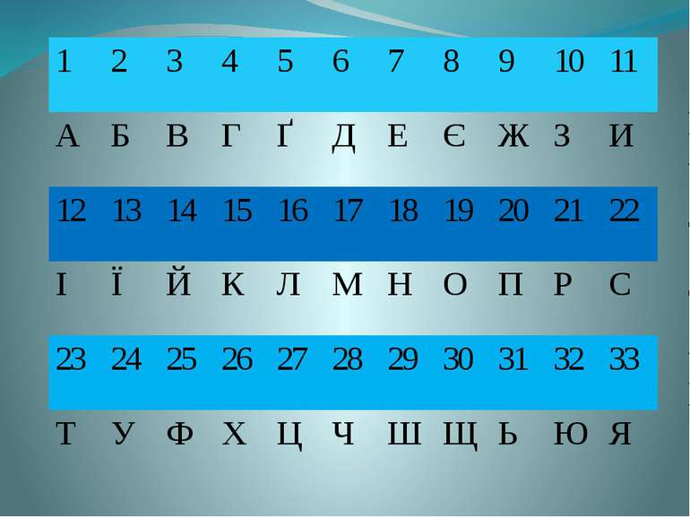 1 2 3 4 5 6 7 8 9 10 11 А Б В Г Ґ Д Е Є Ж З И 12 13 14 15 16 17 18 19 20 21 2...