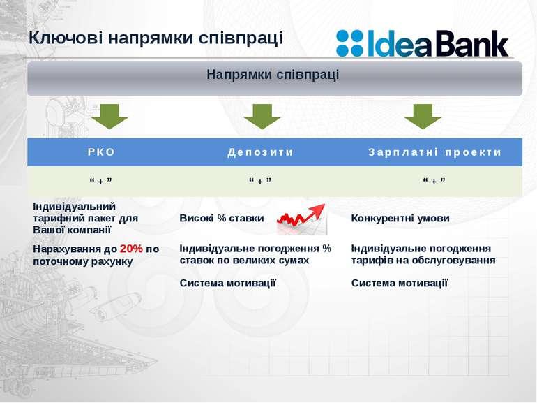 Ключові напрямки співпраці Напрямки співпраці РКО Депозити Зарплатні проекти ...