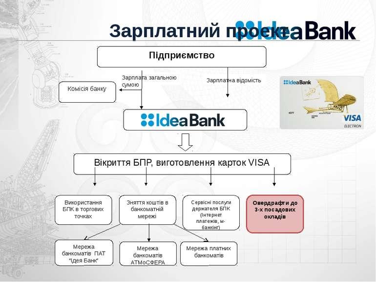 """Зарплатний проект Мережа банкоматів ПАТ """"Ідея Банк"""" Підприємство Комісія банк..."""