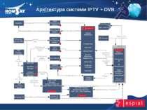 Архітектура системи IPTV + DVB www.romsat.ua E-mail: digital_tv@romsat.ua Тел...