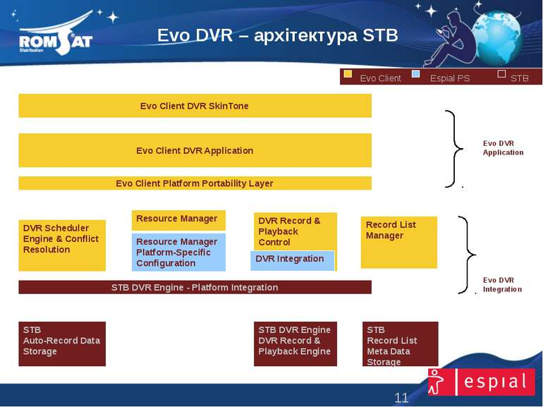 Evo DVR – архітектура STB www.romsat.ua E-mail: digital_tv@romsat.ua Тел: +38...