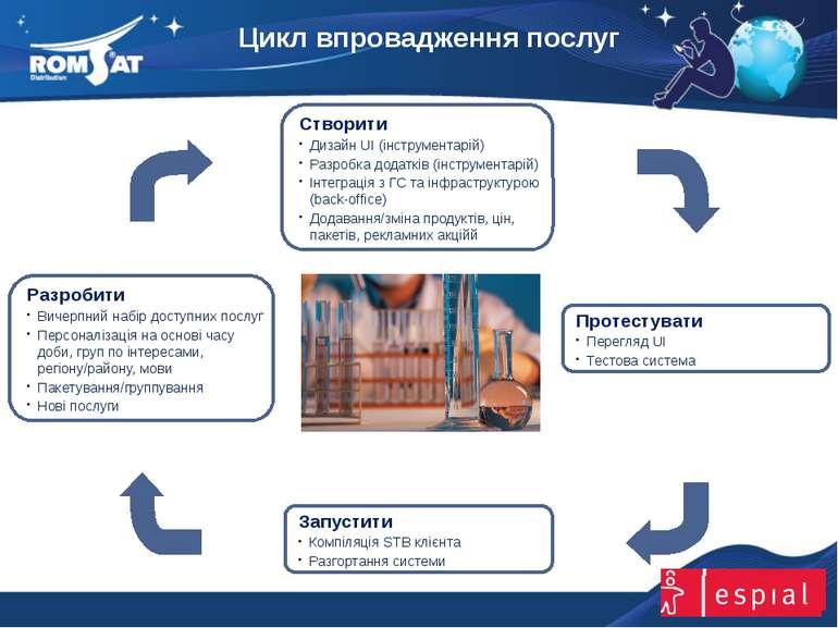 Цикл впровадження послуг www.romsat.ua E-mail: digital_tv@romsat.ua Тел: +380...