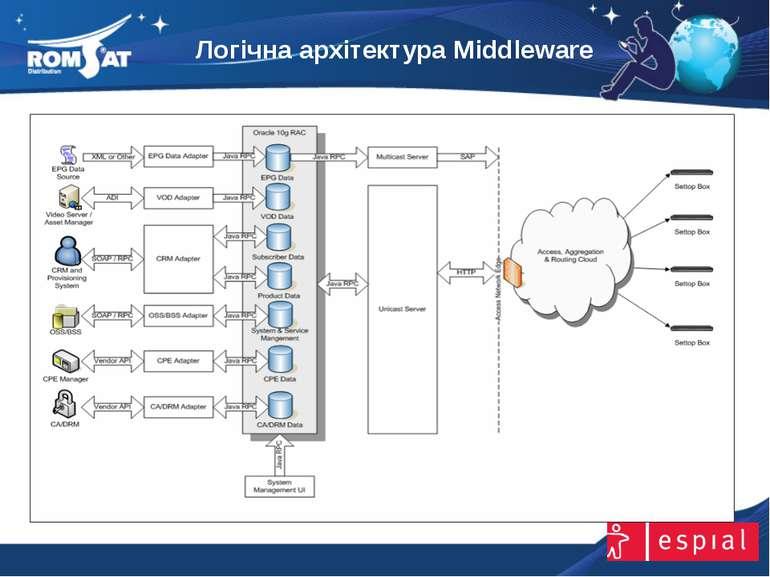 Логічна архітектура Middleware www.romsat.ua E-mail: digital_tv@romsat.ua Тел...