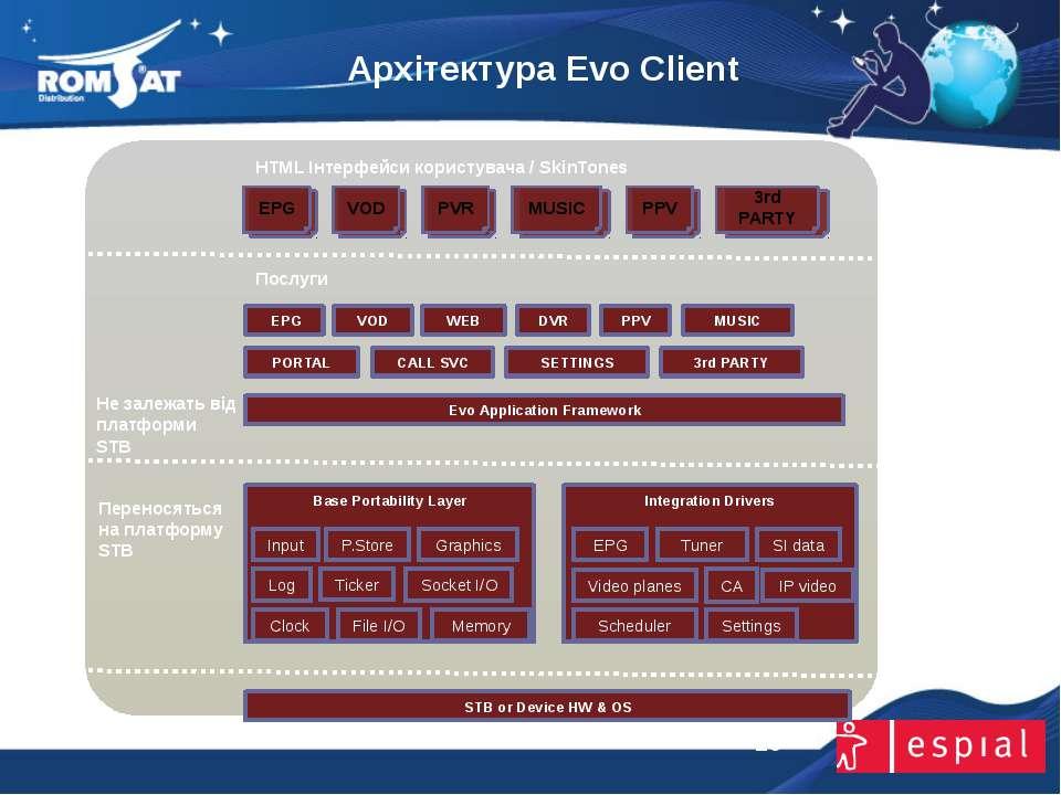 Архітектура Evo Client www.romsat.ua E-mail: digital_tv@romsat.ua Тел: +380 4...