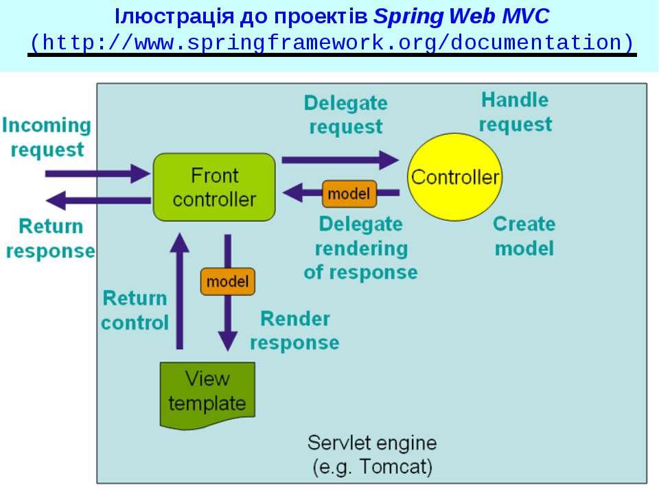 Ілюстрація до проектів Spring Web MVC (http://www.springframework.org/documen...