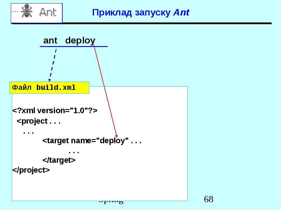 Приклад запуску Ant ant deploy