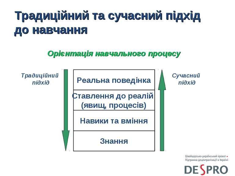 Традиційний та сучасний підхід до навчання