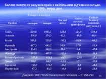 Баланс поточних рахунків країн з найбільшим від'ємним сальдо, 2009., млрд. до...