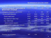 Продовження (млн.дол.США) * Статті платіжного балансу 2007 р. 2008 р. 2009р. ...