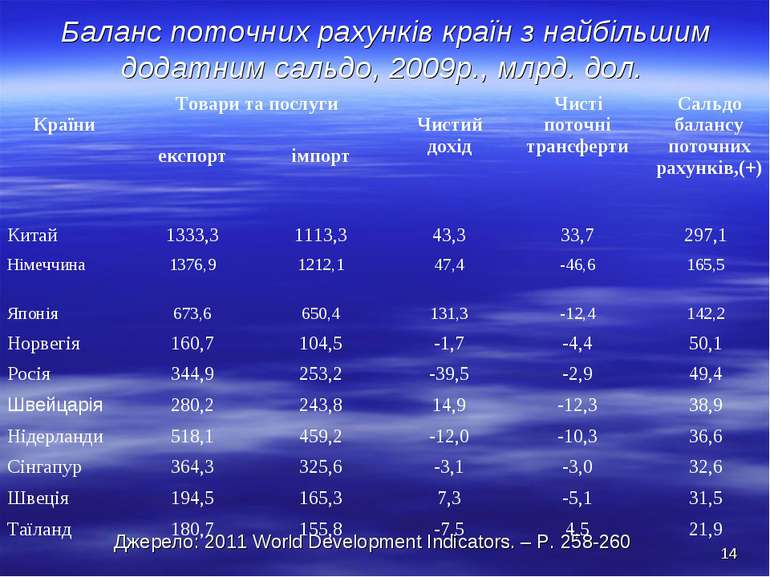 Баланс поточних рахунків країн з найбільшим додатним сальдо, 2009р., млрд. до...
