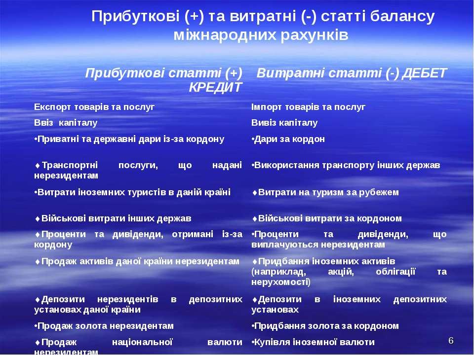 Прибуткові (+) та витратні (-) статті балансу міжнародних рахунків * Прибутко...