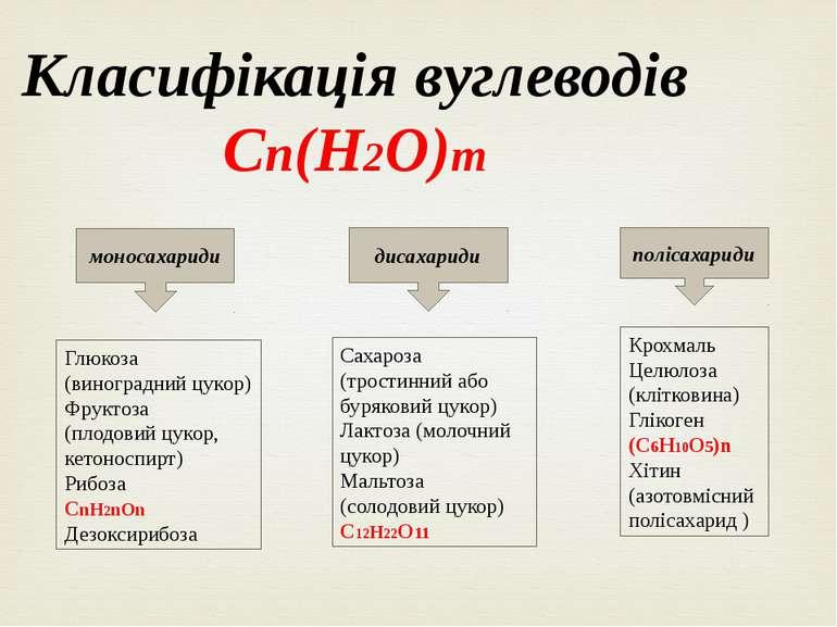 Класифікація вуглеводів Cn(H2O)m моносахариди дисахариди полісахариди Глюкоза...