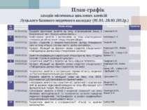План-графік заходів місячника циклових комісій Луцького базового медичного ко...