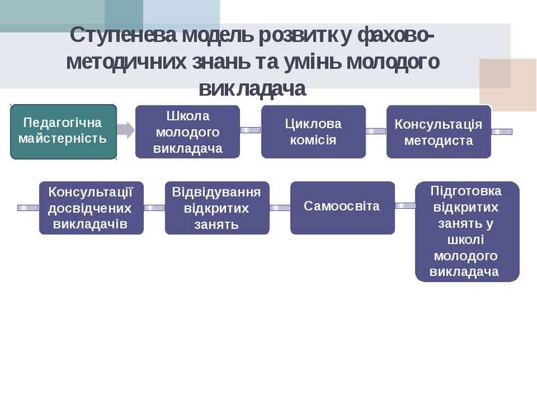 Ступенева модель розвитку фахово-методичних знань та умінь молодого викладача...