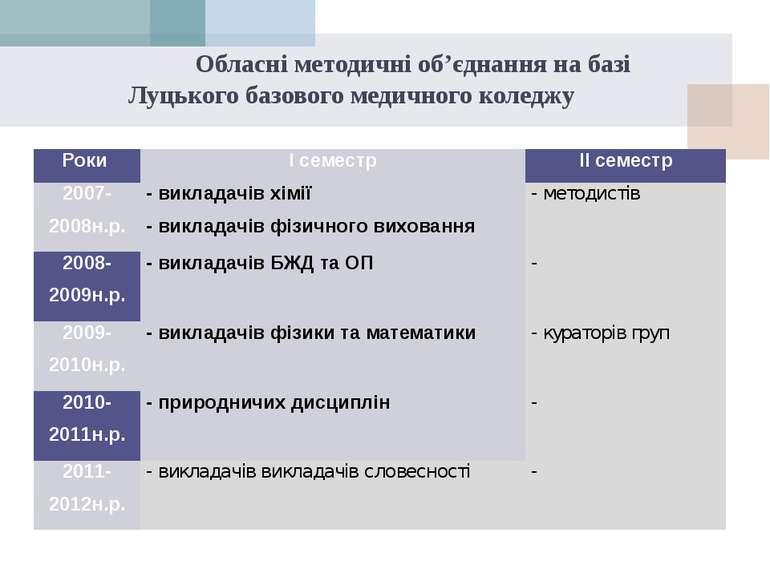 Обласні методичні об'єднання на базі Луцького базового медичного коледжу Роки...